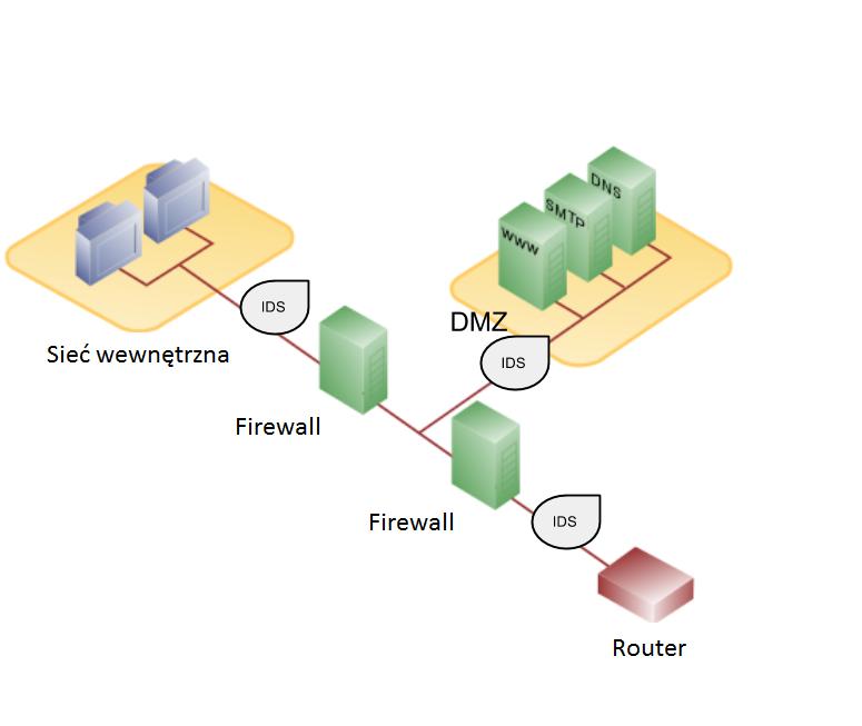 Firewall-DMZ-IDS